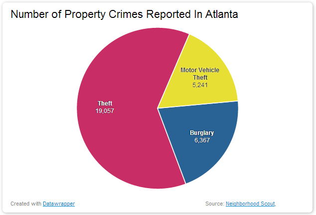 Number of Property Crimes Reported In Atlanta dangerous vacation spots