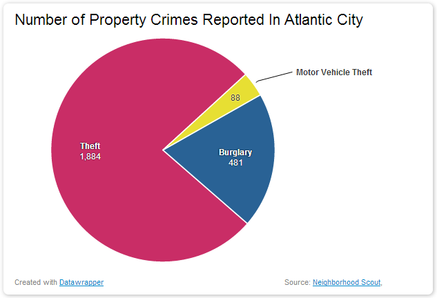 Number of Property Crimes Reported In Atlantic City dangerous vacation spots