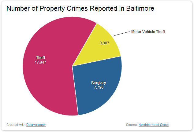 Number of Property Crimes Reported In Baltimore dangerous vacation spots