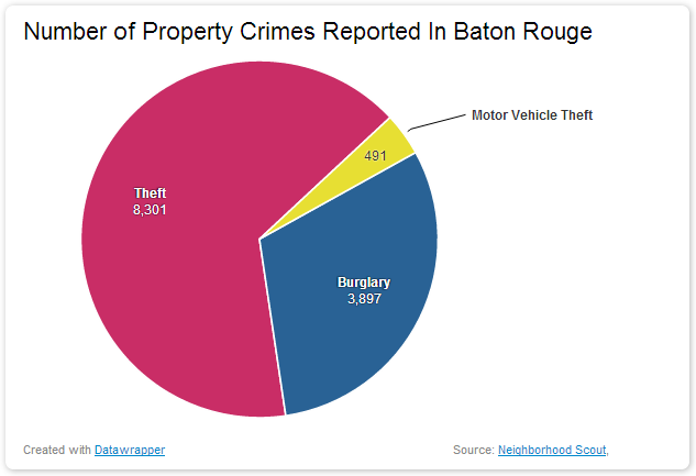 Number of Property Crimes Reported In Baton Rouge dangerous vacation spots