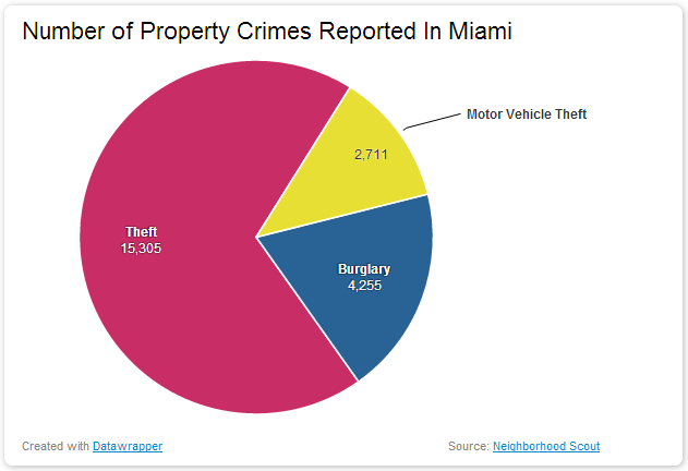 Number of Property Crimes Reported In Miami dangerous vacation spots