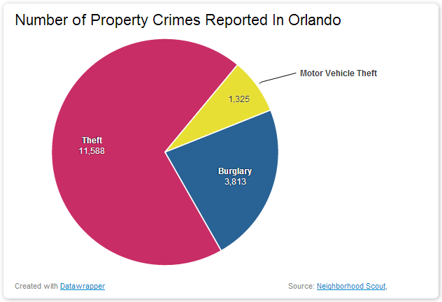 Number of Property Crimes Reported In Orlando dangerous vacation spots