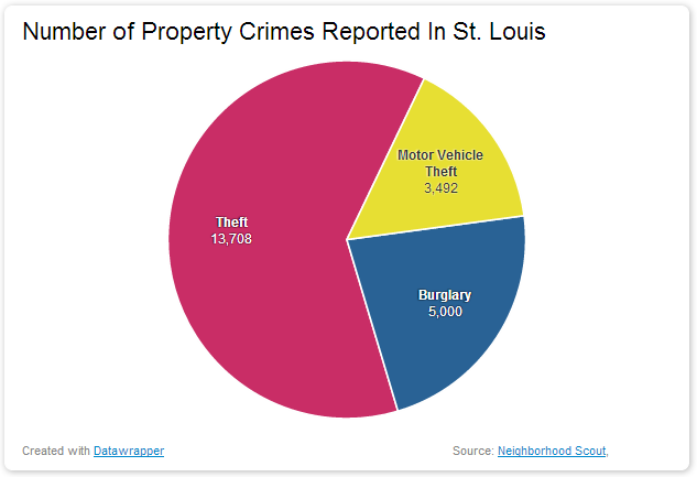 Number of Property Crimes Reported In St Louis dangerous vacation spots