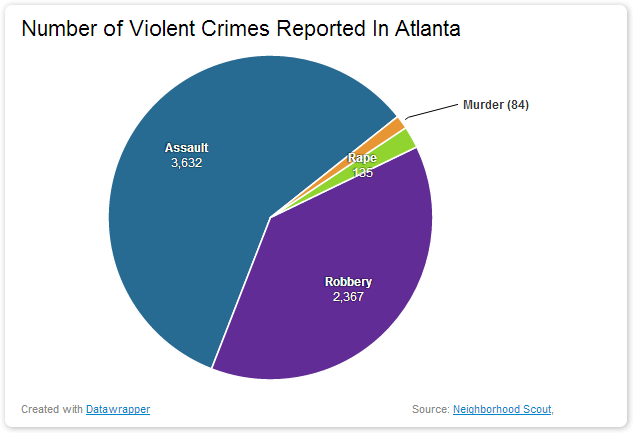 Number of Violent Crimes Reported In Atlanta dangerous vacation spots