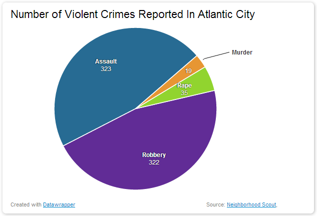 Number of Violent Crimes Reported In Atlantic City dangerous vacation spots