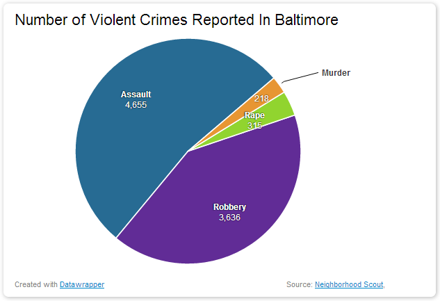 Number of Violent Crimes Reported In Baltimore dangerous vacation spots