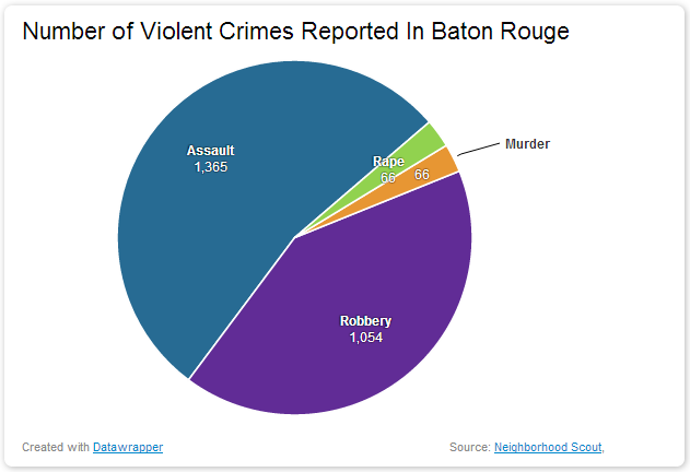 Number of Violent Crimes Reported In Baton Rouge dangerous vacation spots