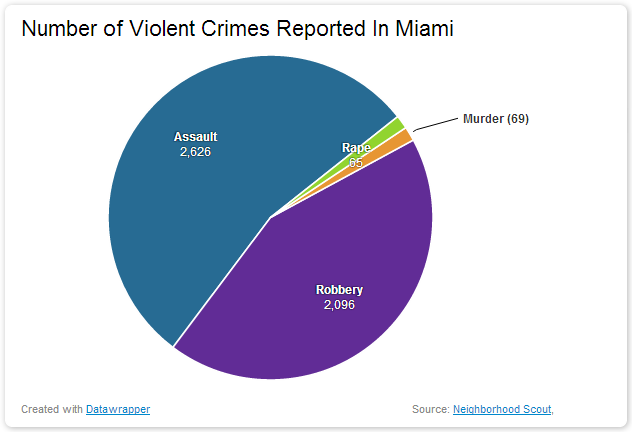 Number of Violent Crimes Reported In Miami dangerous vacation spots