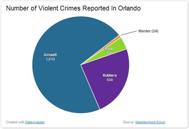 Number of Violent Crimes Reported In Orlando dangerous vacation spots