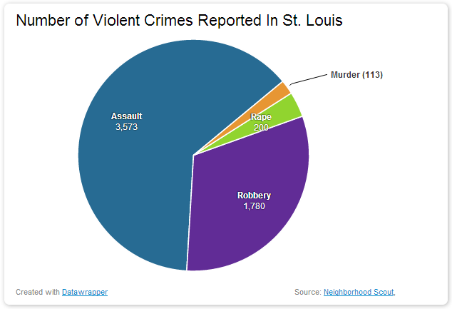 Number of Violent Crimes Reported In St Louis dangerous vacation spots