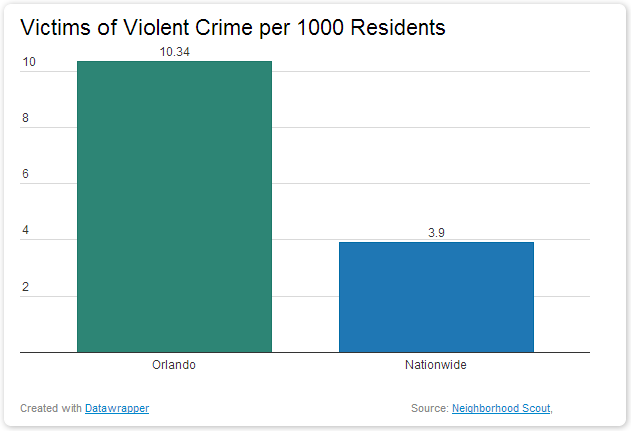 Victims of Violent Crime In Orlando dangerous vacation spots