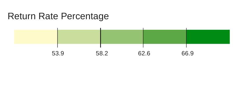 Return Rate Percentage (1)