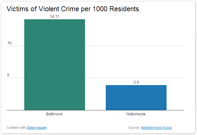 Victims of Violent Crime In Baltimore dangerous vacation spots