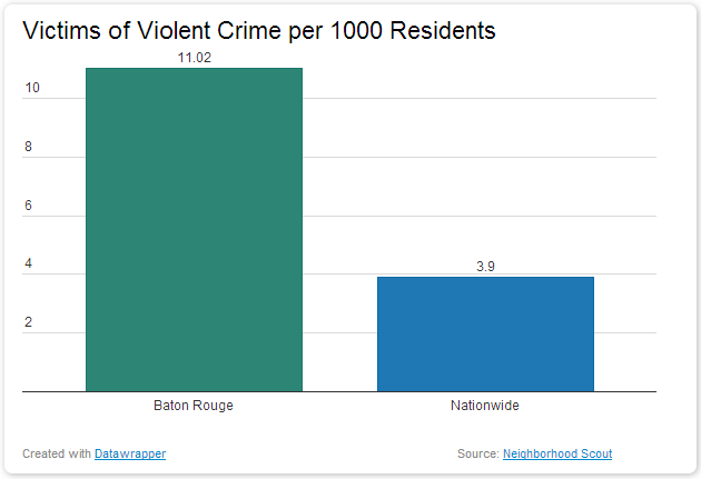 Victims of Violent Crime In Baton Rouge dangerous vacation spots
