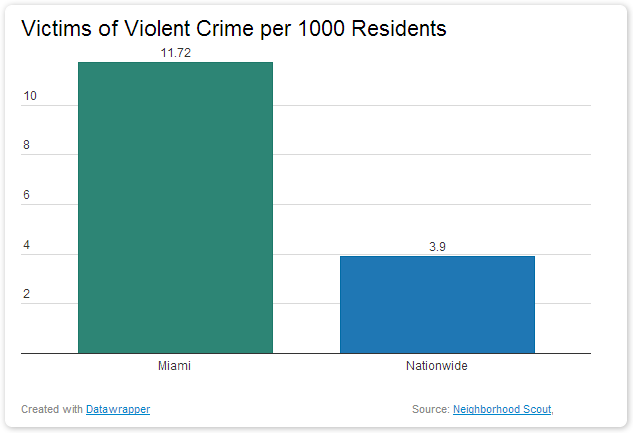 Victims of Violent Crime In Miami dangerous vacation spots
