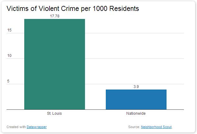 Victims of Violent Crime In St Louis dangerous vacation spots