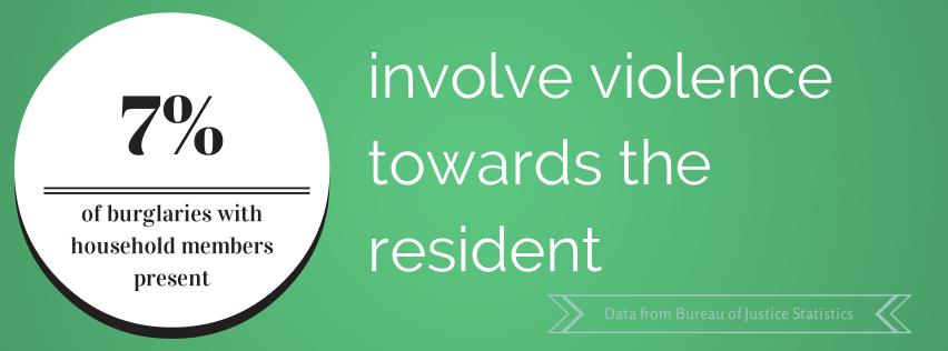 Percentage Of Violent Home Invasions