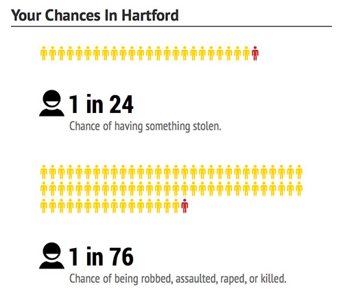 Hartford-chances-dangerous-cities