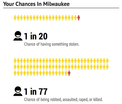 Milwaukee-chances-dangerous-cities