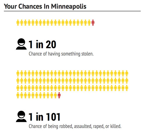 Minneapolis-chances-dangerous-cities