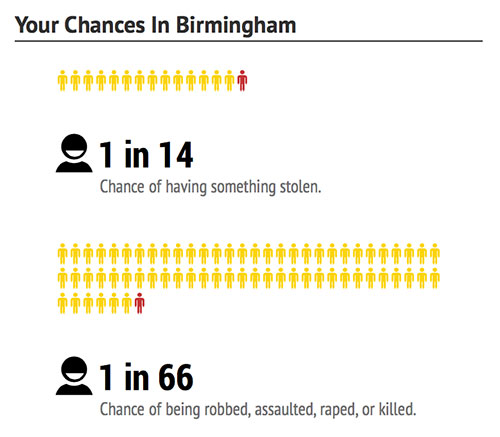 birmingham-chances-dangerous-cities