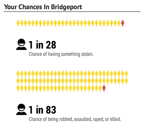 bridgeport-chances-dangerous-cities