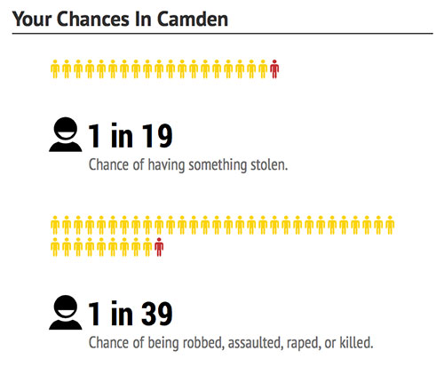 camden-chances-dangerous-cities