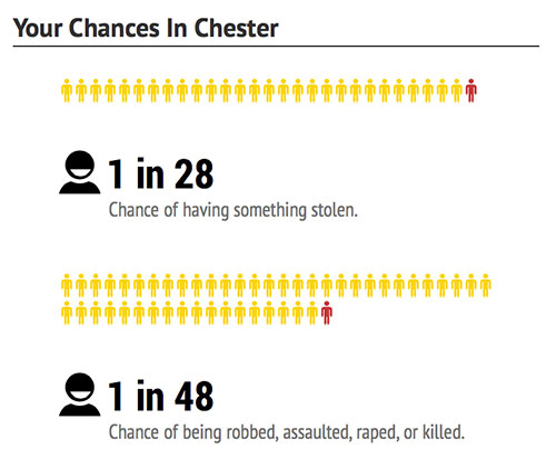 chester-chances-dangerous-cities