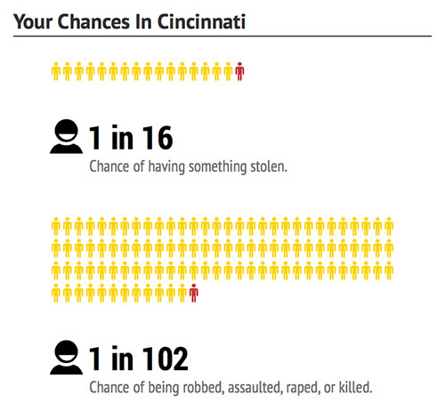 cincinnati-chances-dangerous-cities