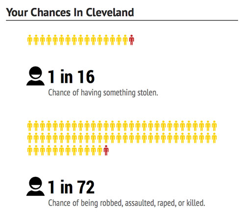 cleveland-chances-dangerous-cities