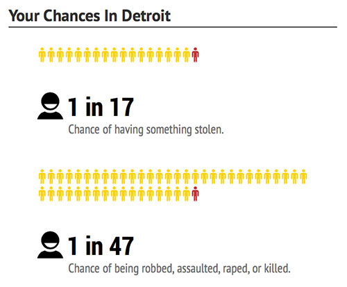 detroit-chances-dangerous-cities