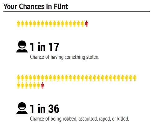 flint-chances-dangerous-cities