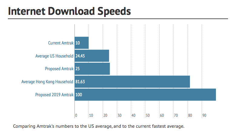 internet-download-speeds