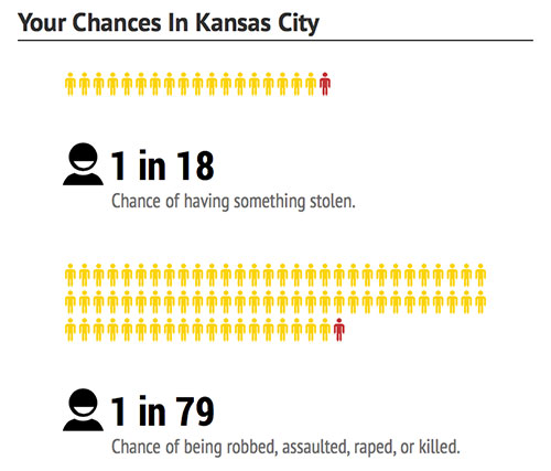 kansas-city-chances-dangerous-cities