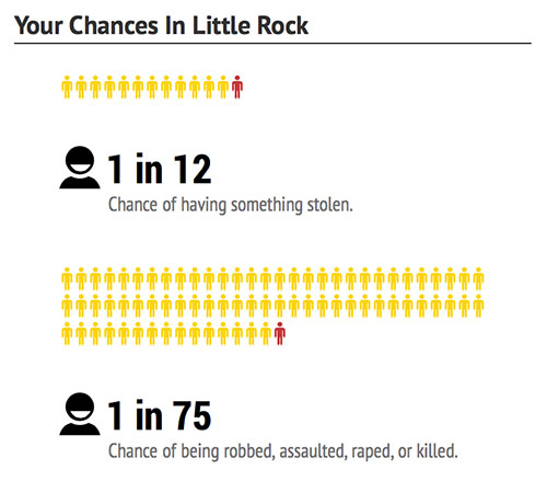little-rock-chances-dangerous-cities