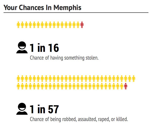 memphis-chances-dangerous-cities