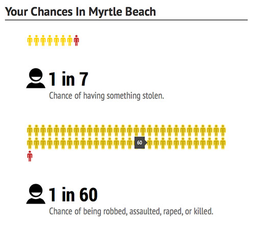 myrtle-beach-chances-dangerous-cities