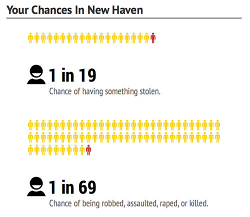 new-haven-chances-dangerous-cities
