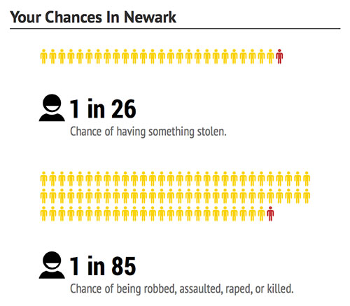 newark-chances-dangerous-cities