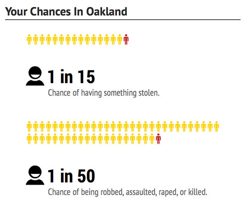 oakland-chances-dangerous-cities