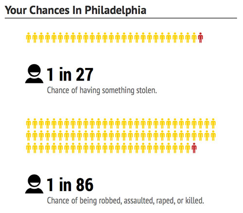 philadelphia-chances-dangerous-cities