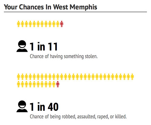 west-memphis-chances-dangerous-cities