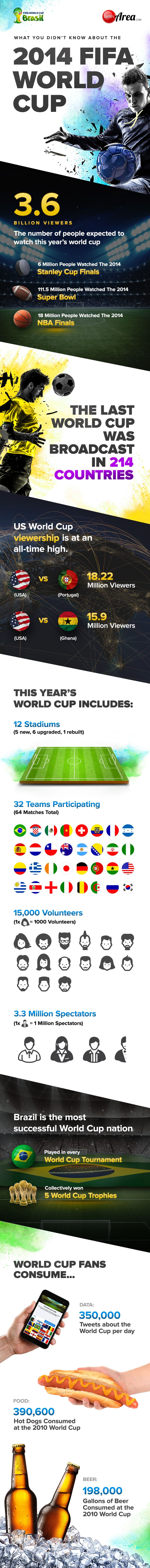 world cup trivia infographic