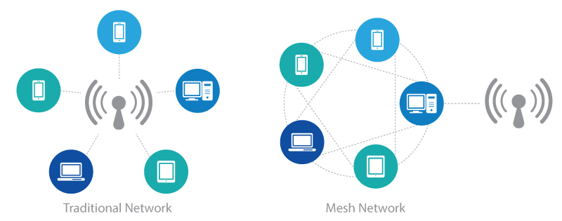 Mesh Networks Compared To Traditional
