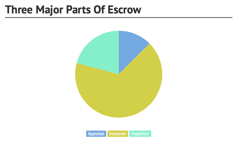 three-major-escrow-points